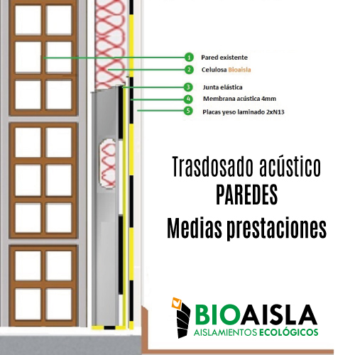 Aislamientos ac sticos barreras ac sticas andaluc a - Aislamiento acustico paredes vecinos ...
