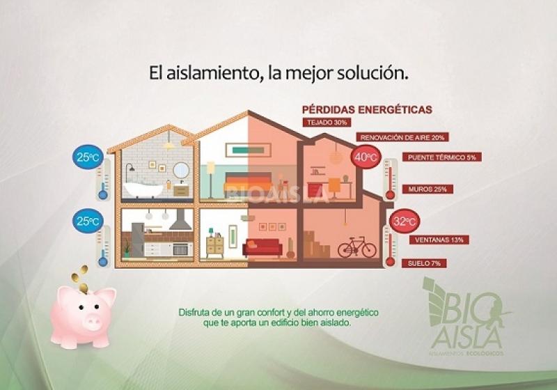 Cu l es el mejor aislante t rmico para una casa soleada - Cual es el mejor aislante termico ...